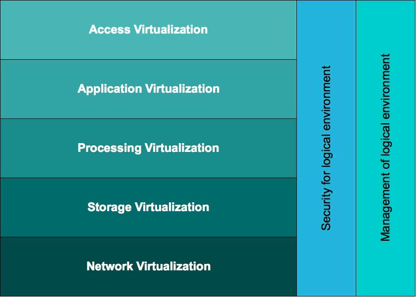 The Kusnetzky Group Virtualisation Model diagram