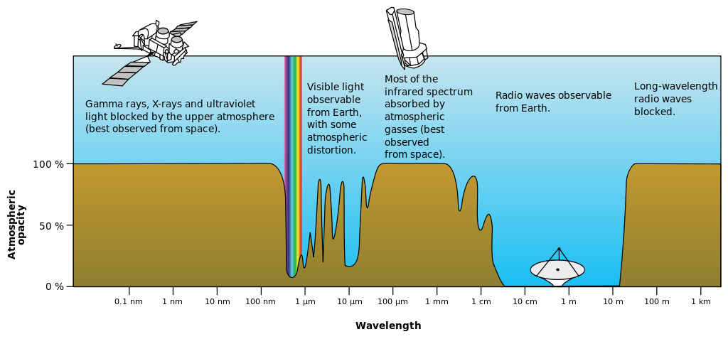 Diagram showing the visible light spectrum compared to other light sources, and how the Earth atmosphere absorbs them