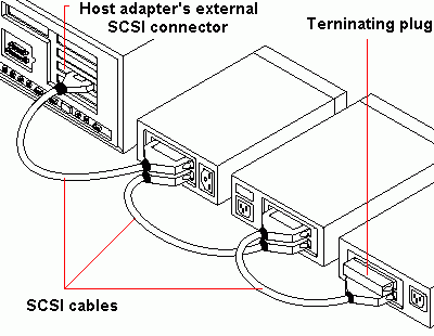Instructions for terminating SCSI devices.