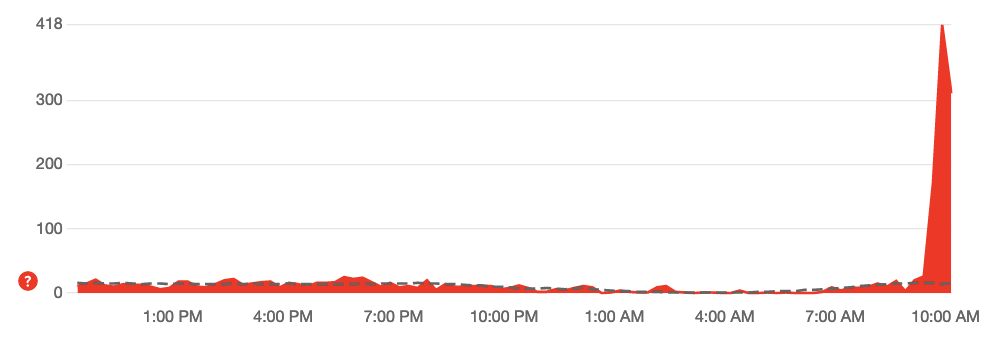 Network graph showing huge spike in latency from about 10:00