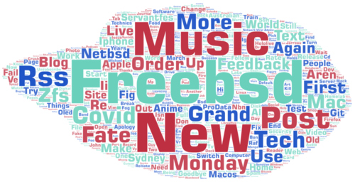 Word cloud from post titles over the last twelve months