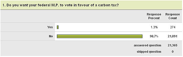 Online poll showing 97% of his brainwashed listeners agree with him