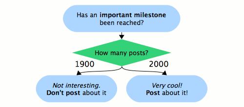 1900 post diagram