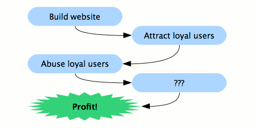 Diagram showing someone building a website, leading to attracting loyal users, then abusing loyal users, then blank, then... profit!