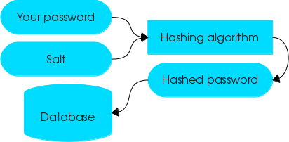 Diagram showing a password and salt being fed into a hasing algorithm, which becomes a hashed password, which is passed to a database.