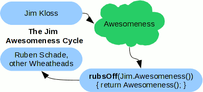 Diagram of Jim Kloss awesomeness