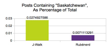 Graph titled: Posts Containing Saskatchewan as Percentage of Total. J-Walk has 0.027, Rubenerd has 0.007.