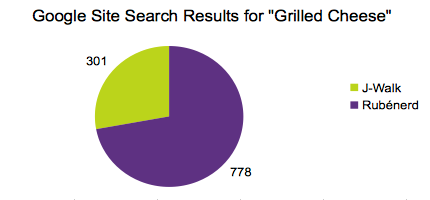 Graph showing Google site search results for Grilled Cheese. J-Walk had 301, Rubenerd 778.