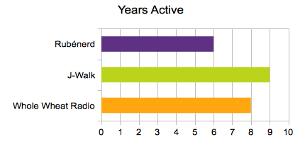 Graph showing years active. Rubenerd is 6, J-Walk is 9, Whole Wheat Radio is 8.