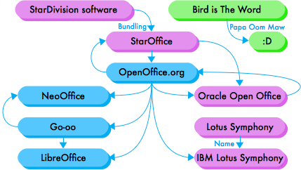 Diagram showing the convoluted history of LibreOffice.