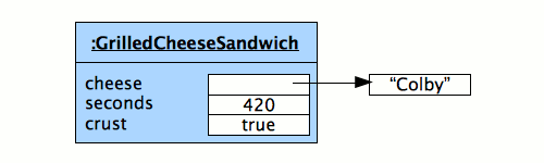 A grilled cheese sandwich object reference diagram.