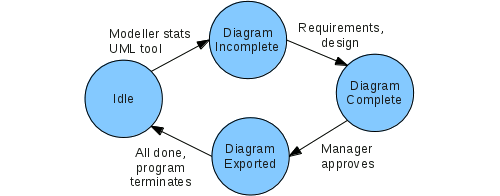 Silly UML state transition diagram example.