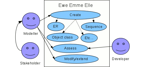 A more complicated example of a UML diagram with Modellers, Stakeholders, and Developers.