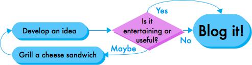 Is it entertaining or usefuk? Grill a cheese sandwich, develop an idea, blog it!