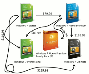 Windows 7's easy to understand upgrade path