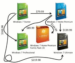 Windows 7's easy to understand upgrade path
