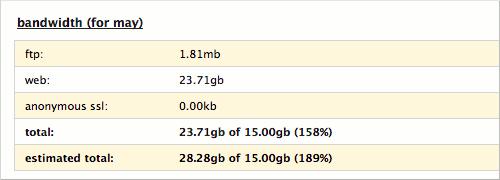 Data transfer for Rubenerd.com over 189%
