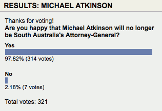 Poll from AdelaideNow this morning