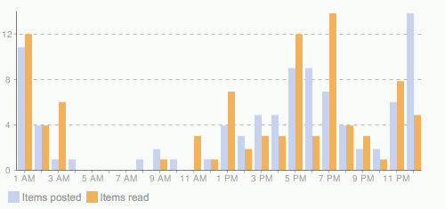 Graph from Google Reader showing hours of blogs posted