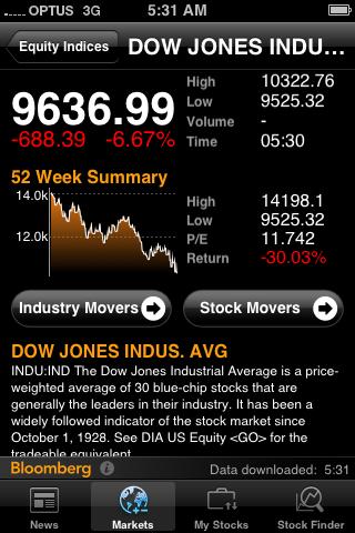 Dow Jones at 9636.99