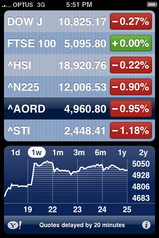 iPhone Stocks application